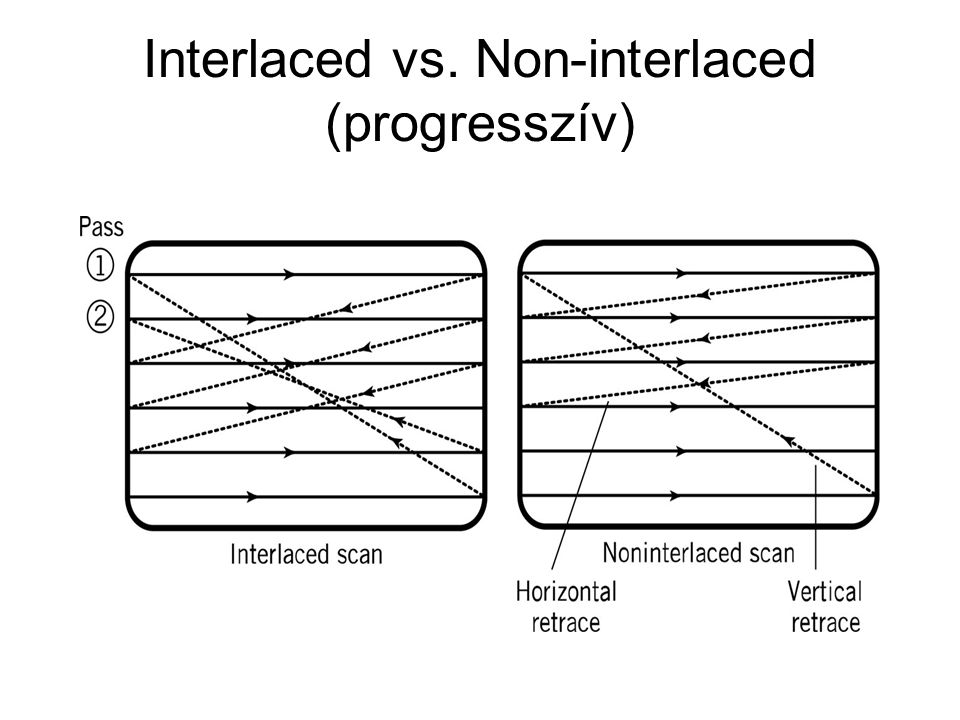 Interlaced vs. Non-interlaced (progresszív)