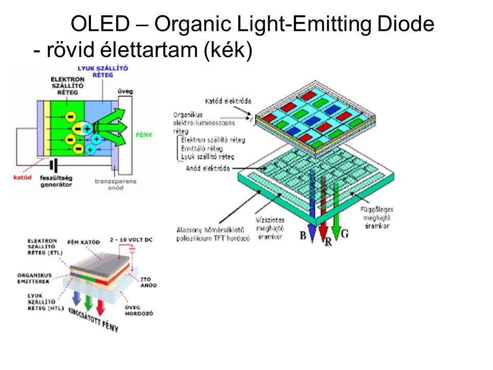 OLED – Organic Light-Emitting Diode