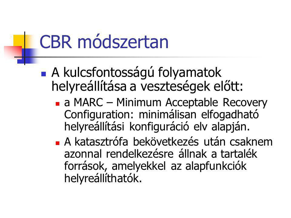 CBR módszertan A kulcsfontosságú folyamatok helyreállítása a veszteségek előtt: