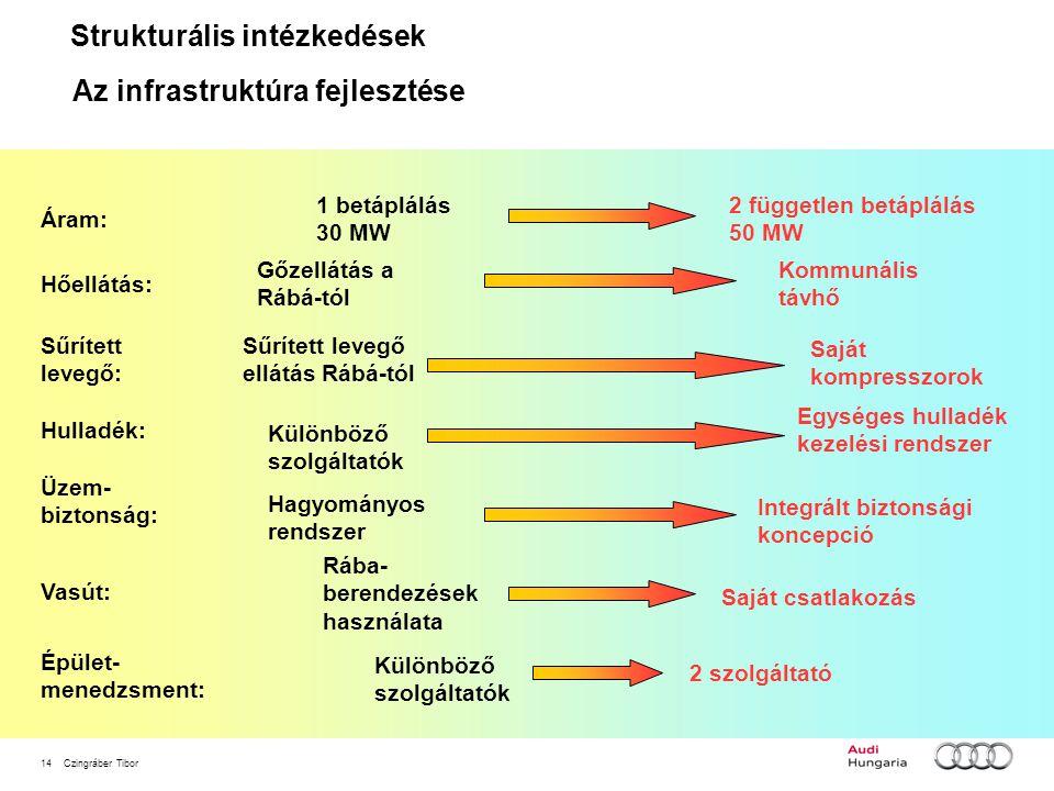 Strukturális intézkedések