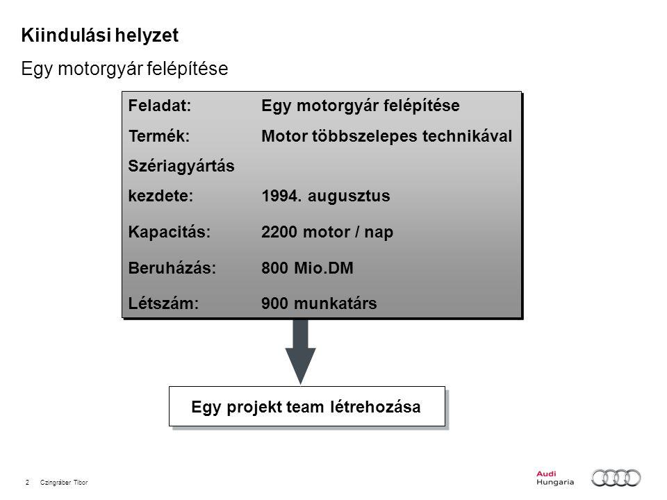 Egy motorgyár felépítése