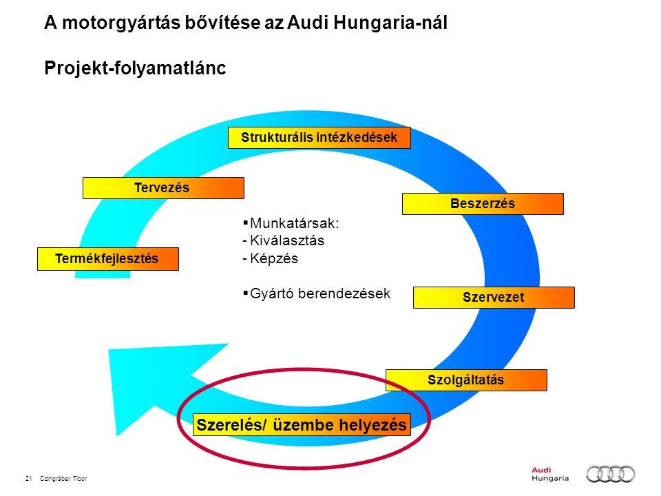 Strukturális intézkedések Szerelés/ üzembe helyezés