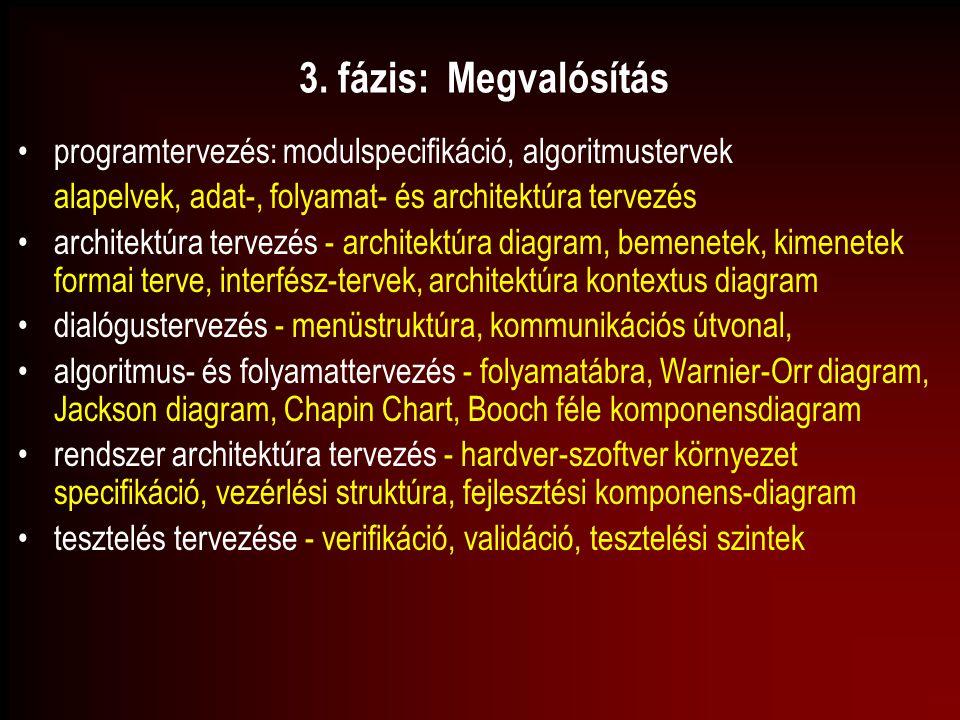 3. fázis: Megvalósítás programtervezés: modulspecifikáció, algoritmustervek. alapelvek, adat-, folyamat- és architektúra tervezés.