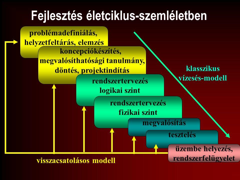 Fejlesztés életciklus-szemléletben