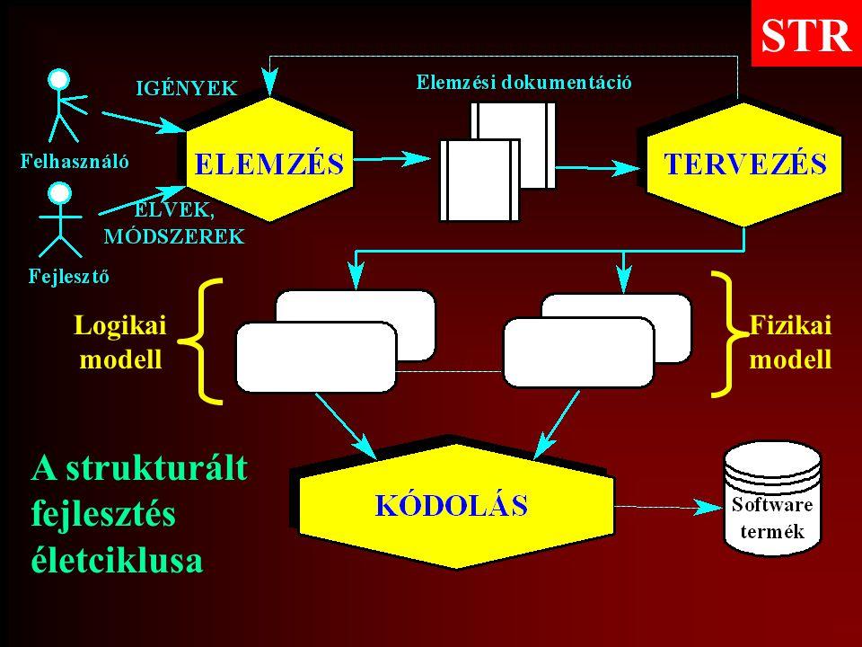 STR Logikai modell Fizikai modell A strukturált fejlesztés életciklusa