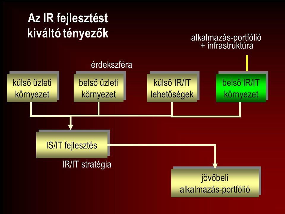 Az IR fejlesztést kiváltó tényezők