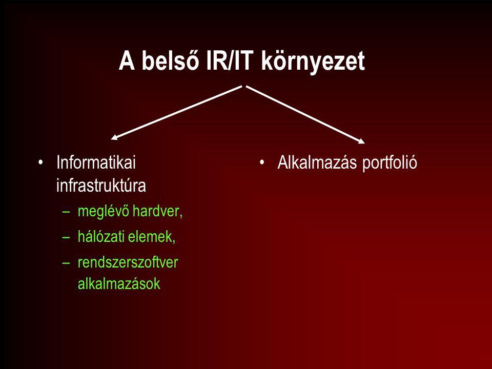 A belső IR/IT környezet