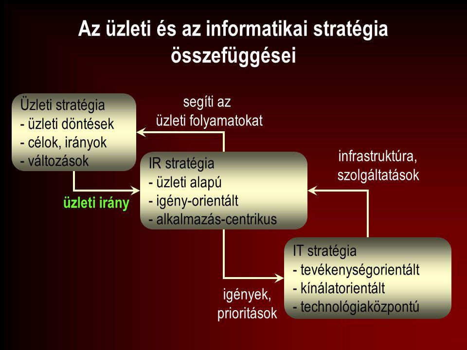 Az üzleti és az informatikai stratégia összefüggései