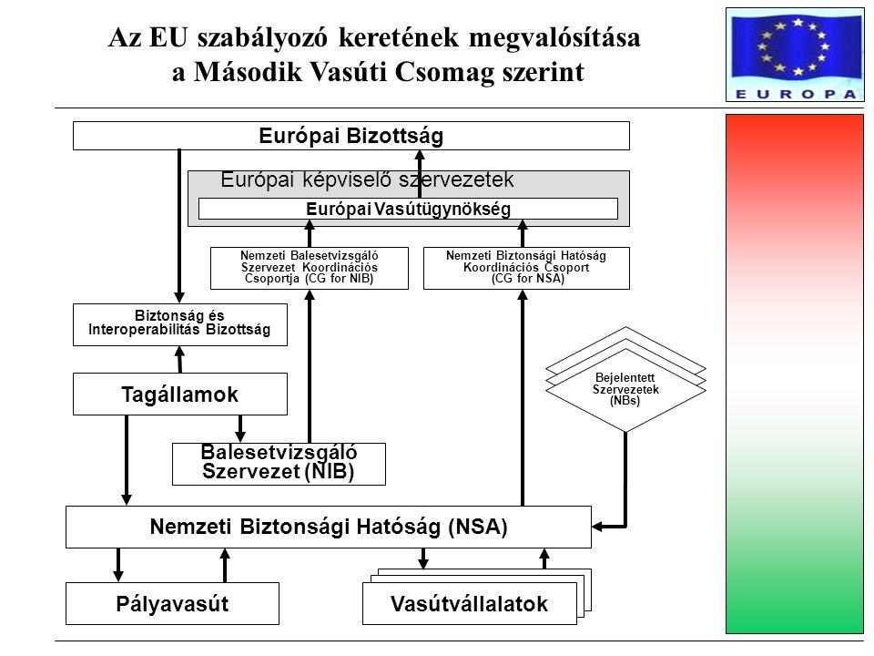 Az EU szabályozó keretének megvalósítása a Második Vasúti Csomag szerint