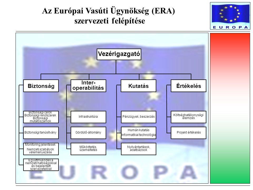 Az Európai Vasúti Ügynökség (ERA) szervezeti felépítése