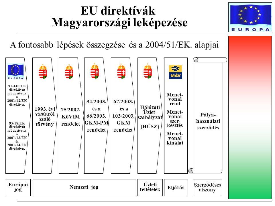 EU direktívák Magyarországi leképezése