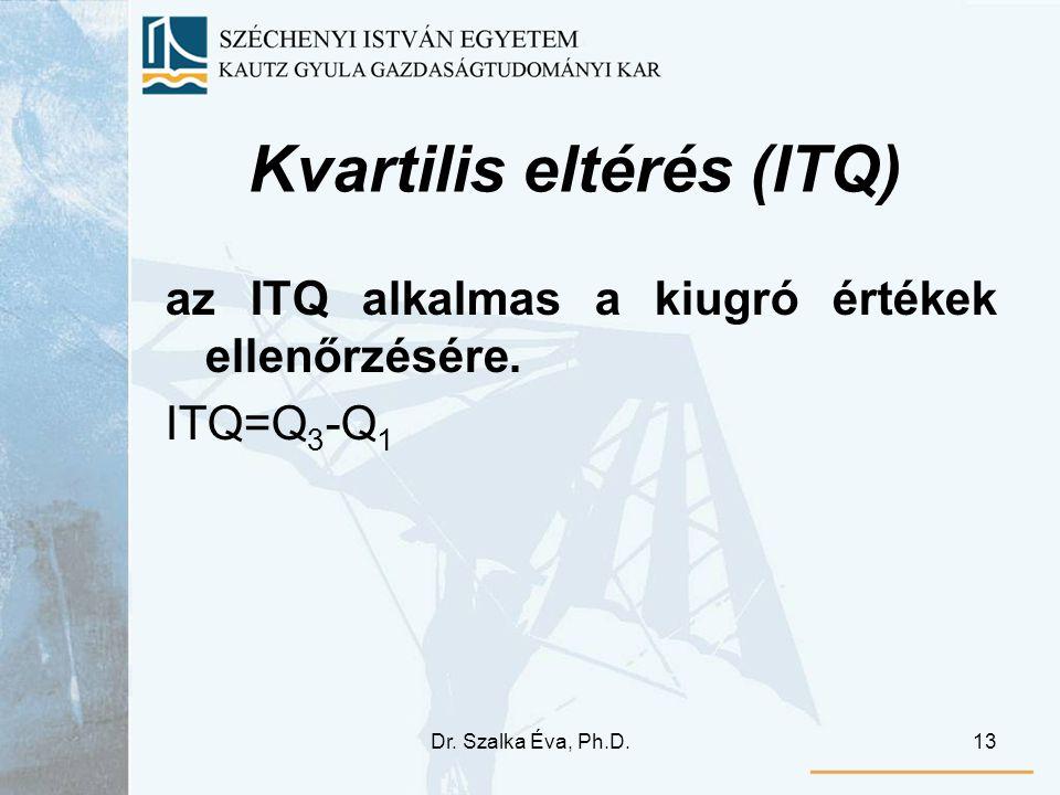Kvartilis eltérés (ITQ)