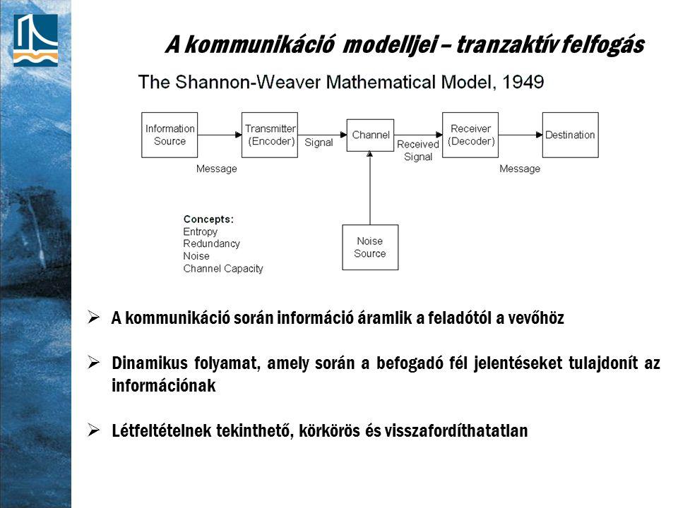 A kommunikáció modelljei – tranzaktív felfogás
