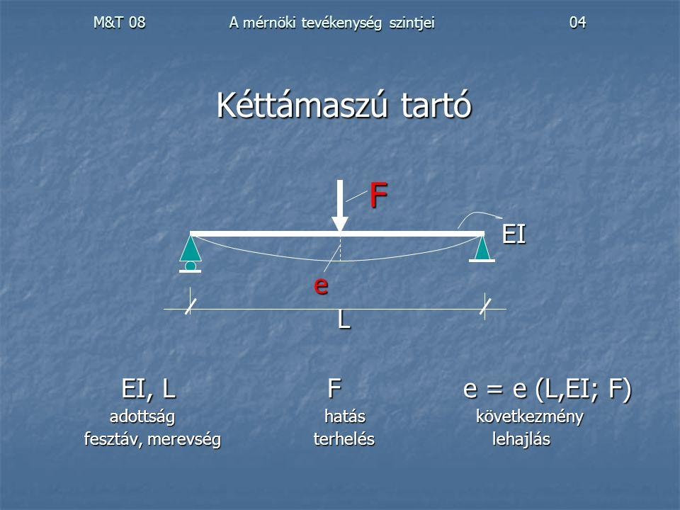 M&T 08 A mérnöki tevékenység szintjei 04