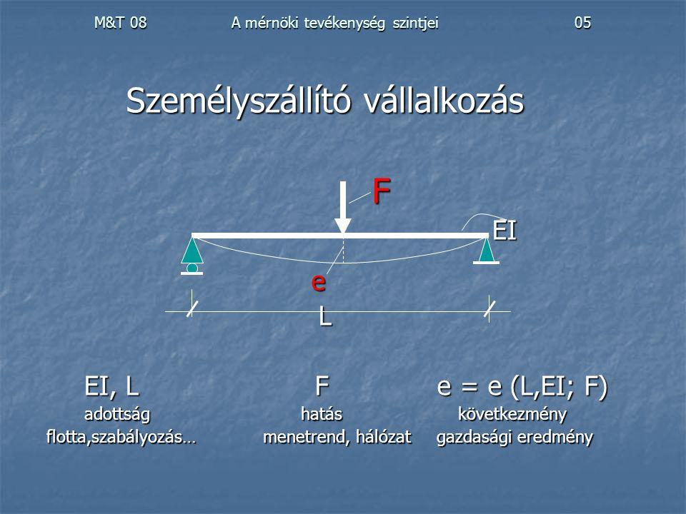 M&T 08 A mérnöki tevékenység szintjei 05