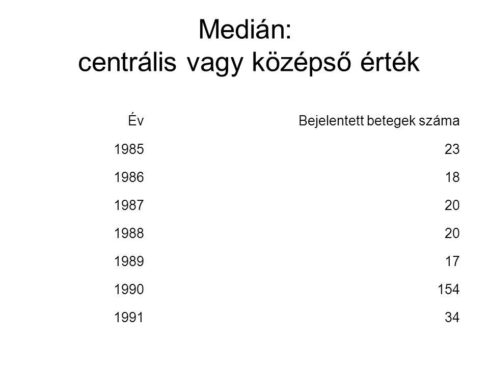 Medián: centrális vagy középső érték