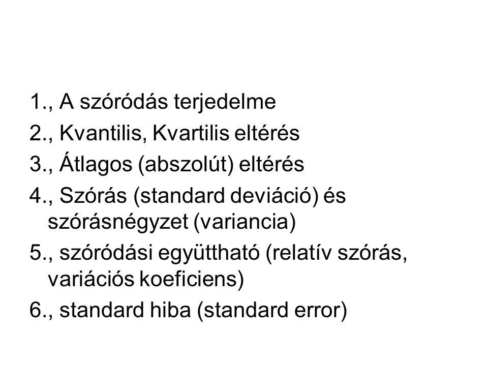1., A szóródás terjedelme 2., Kvantilis, Kvartilis eltérés. 3., Átlagos (abszolút) eltérés.
