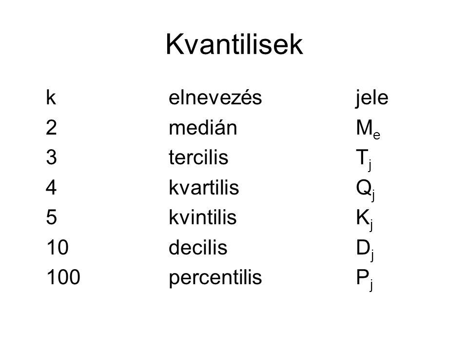 Kvantilisek k elnevezés jele 2 medián Me 3 tercilis Tj 4 kvartilis Qj 5 kvintilis Kj 10 decilis Dj 100 percentilis Pj