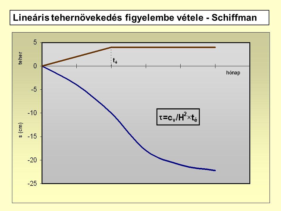 Lineáris tehernövekedés figyelembe vétele - Schiffman