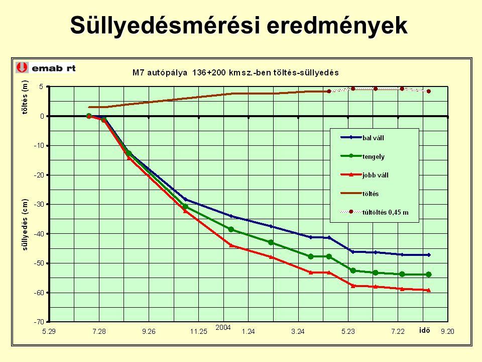 Süllyedésmérési eredmények