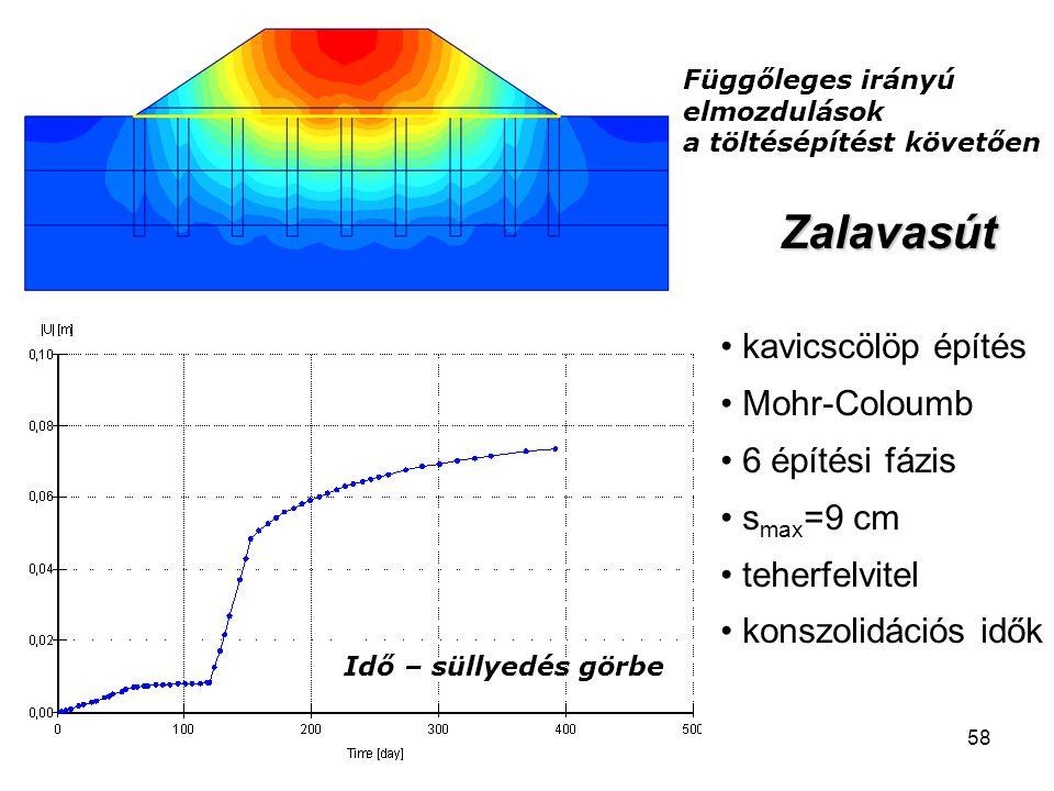 Zalavasút kavicscölöp építés Mohr-Coloumb 6 építési fázis smax=9 cm