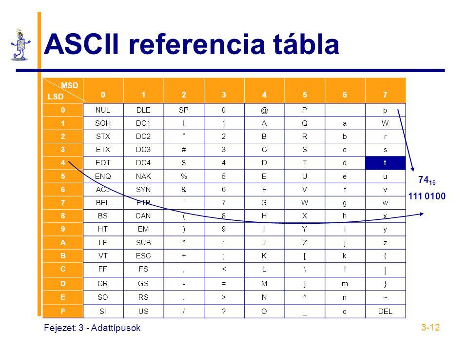 ASCII referencia tábla