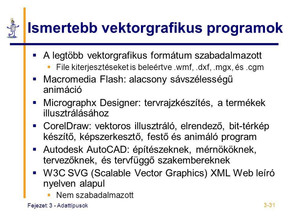 Ismertebb vektorgrafikus programok