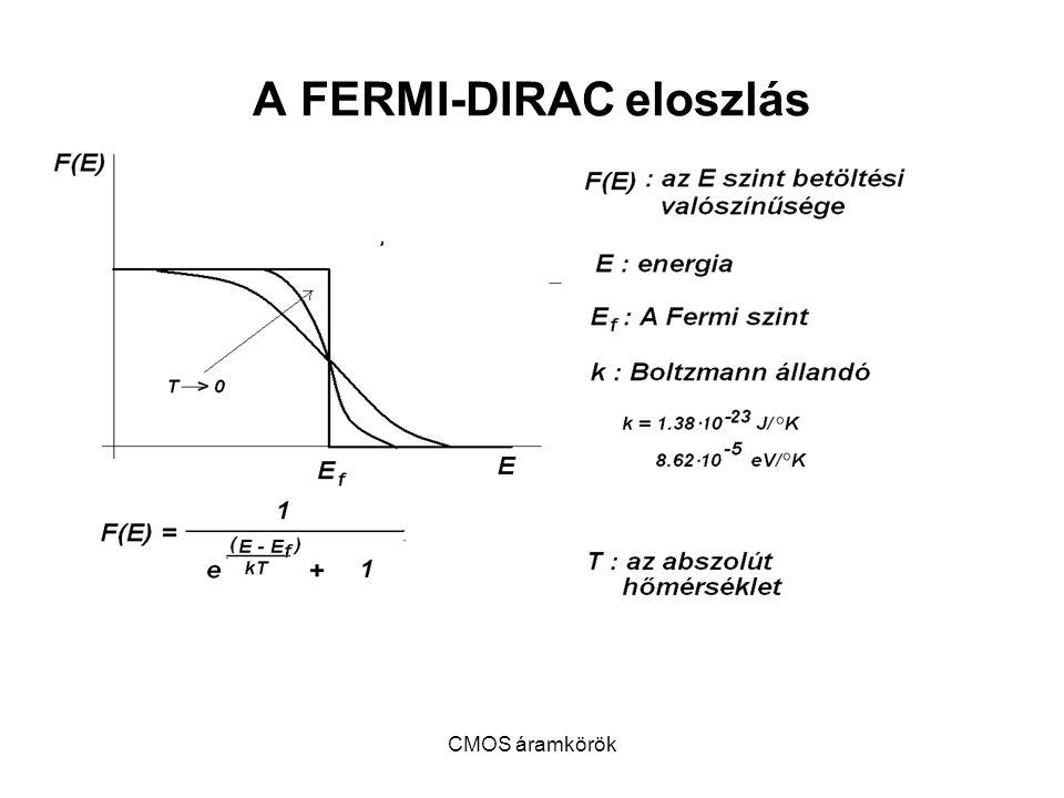 A FERMI-DIRAC eloszlás