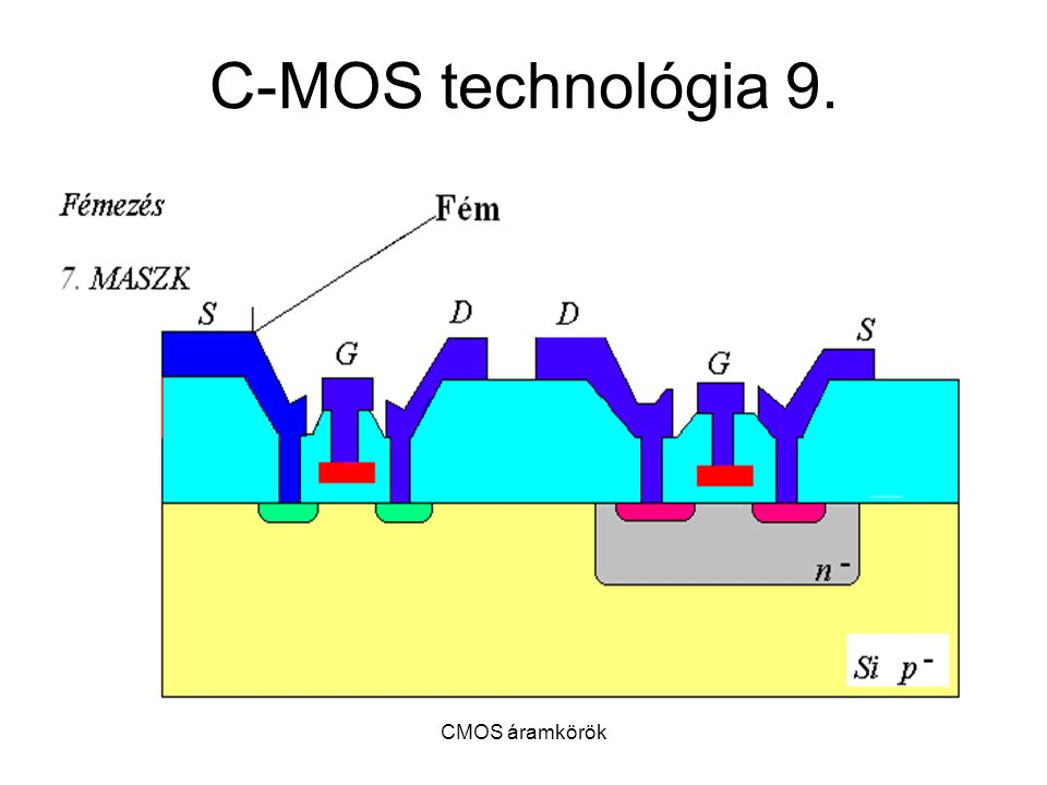 C-MOS technológia 9. CMOS áramkörök