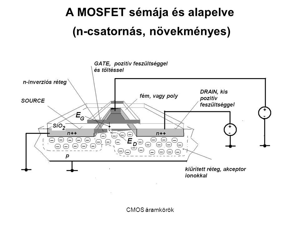 A MOSFET sémája és alapelve (n-csatornás, növekményes)