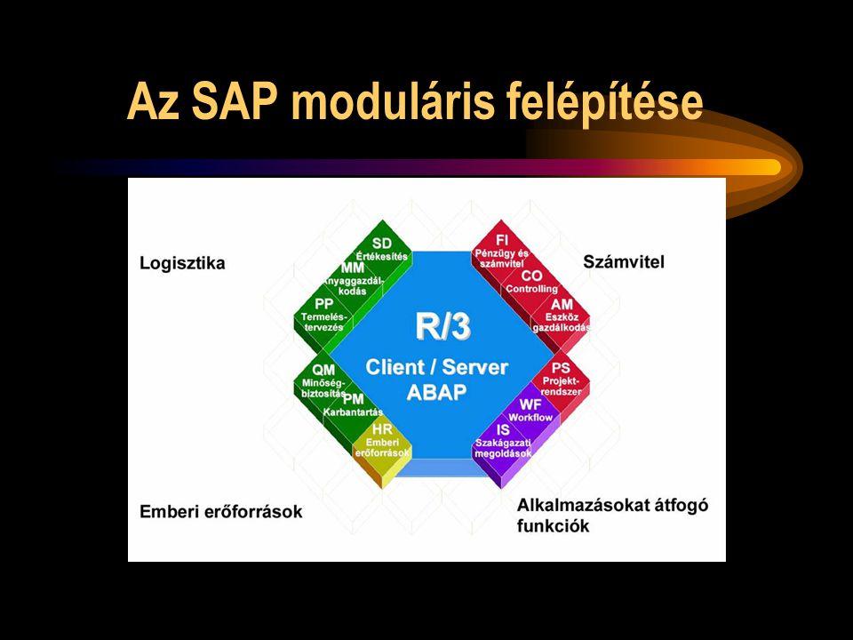 Az SAP moduláris felépítése