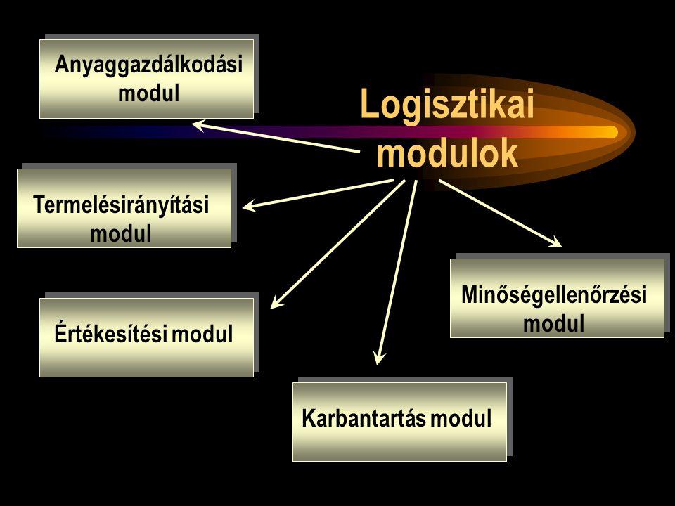 Logisztikai modulok Anyaggazdálkodási modul Termelésirányítási modul