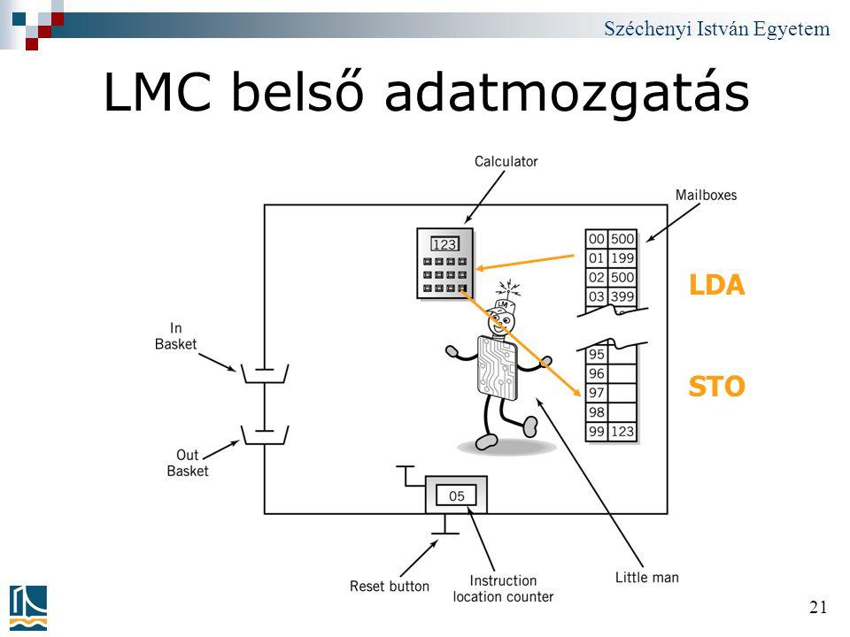 LMC belső adatmozgatás