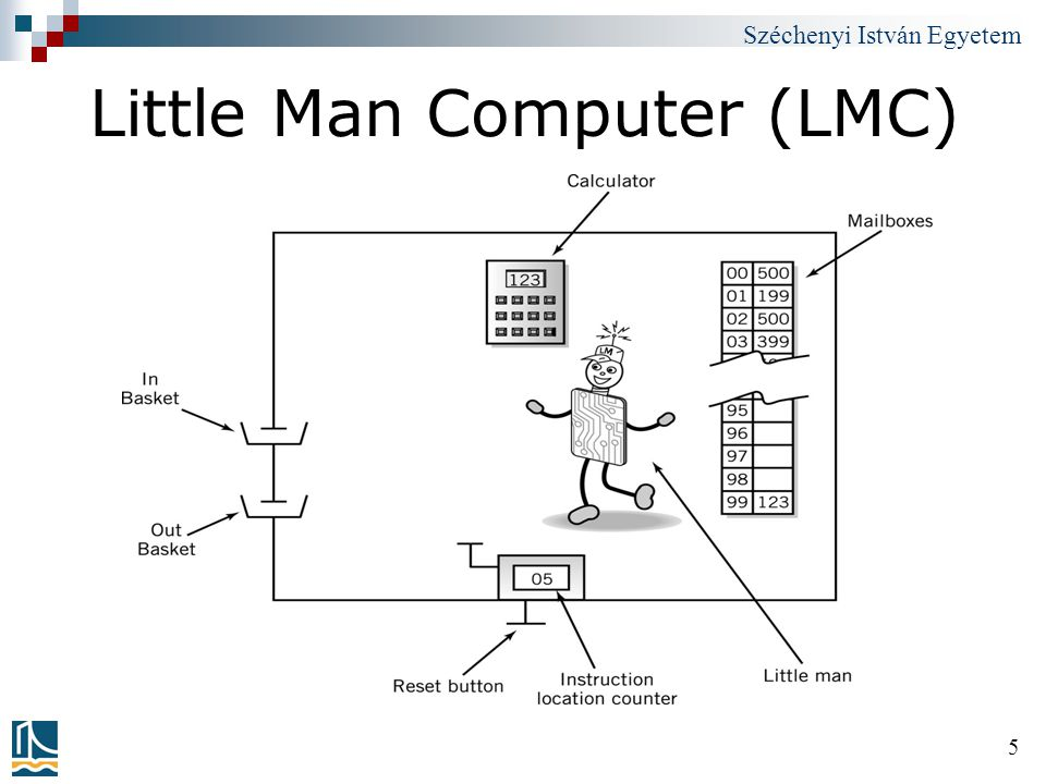 Little Man Computer (LMC)