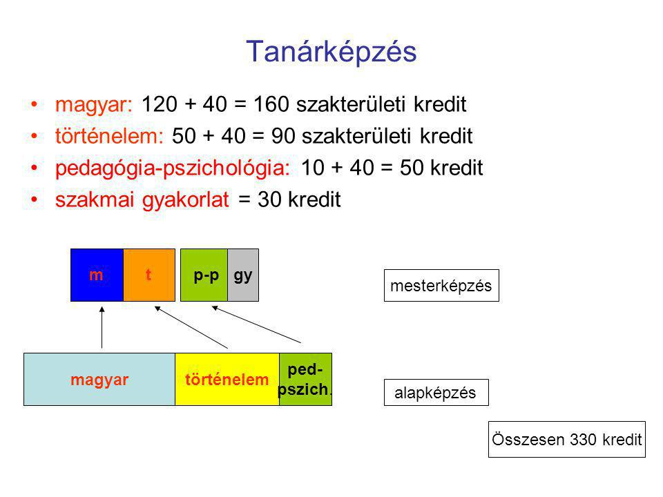 Tanárképzés magyar: 120 + 40 = 160 szakterületi kredit