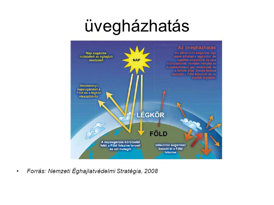 üvegházhatás Forrás: Nemzeti Éghajlatvédelmi Stratégia, 2008