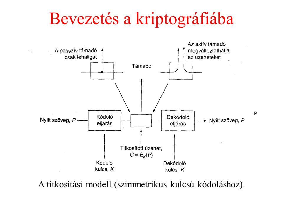 Bevezetés a kriptográfiába