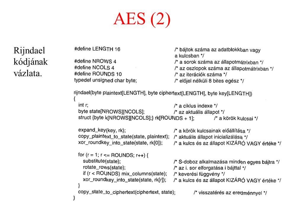 AES (2) Rijndael kódjának vázlata.