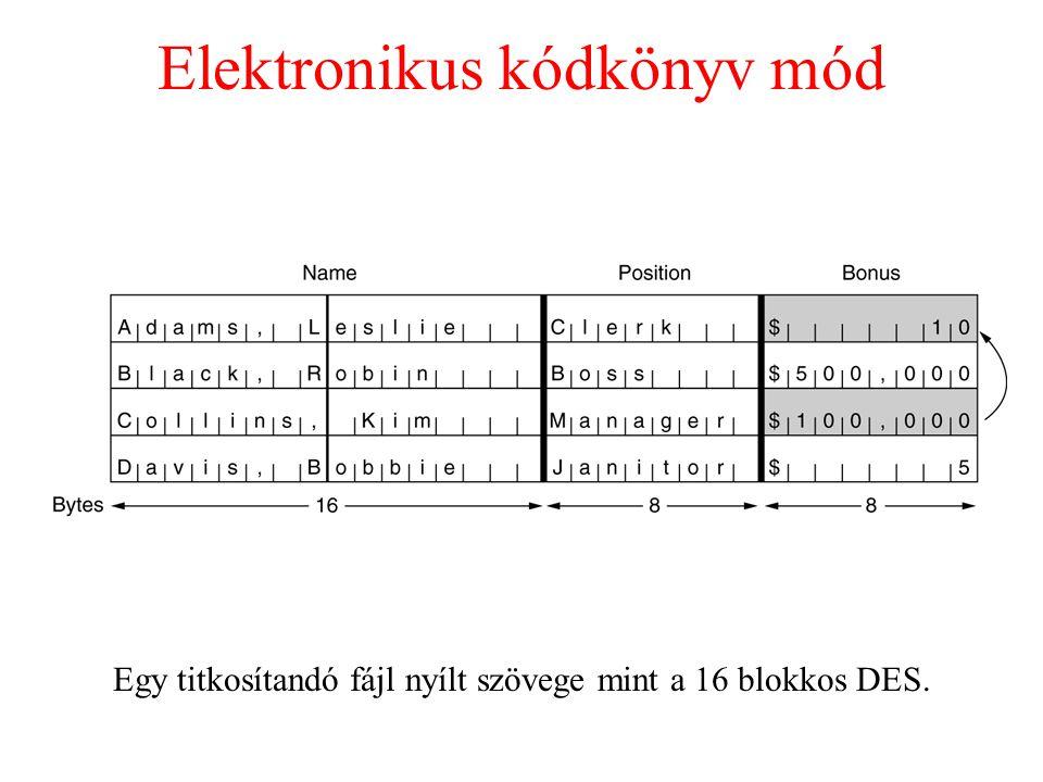 Elektronikus kódkönyv mód