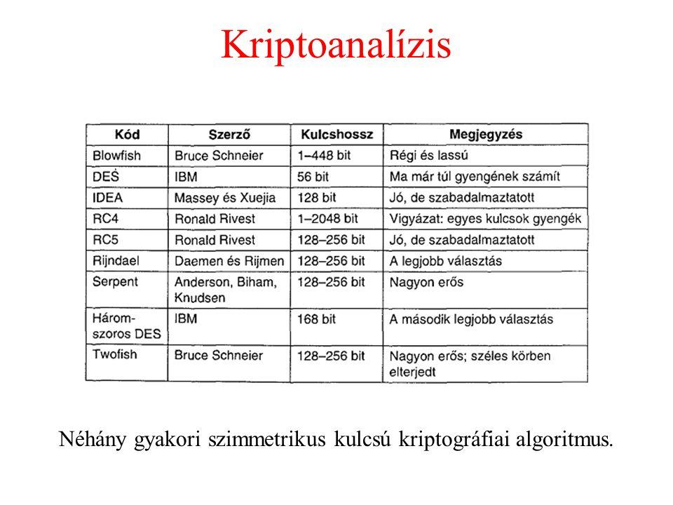 Néhány gyakori szimmetrikus kulcsú kriptográfiai algoritmus.