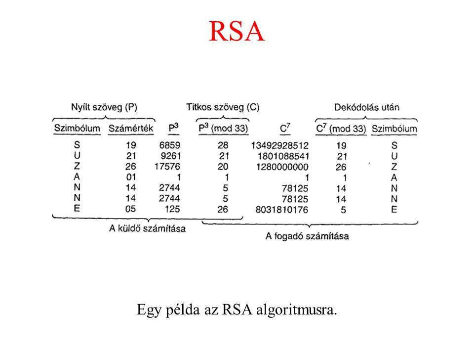 Egy példa az RSA algoritmusra.