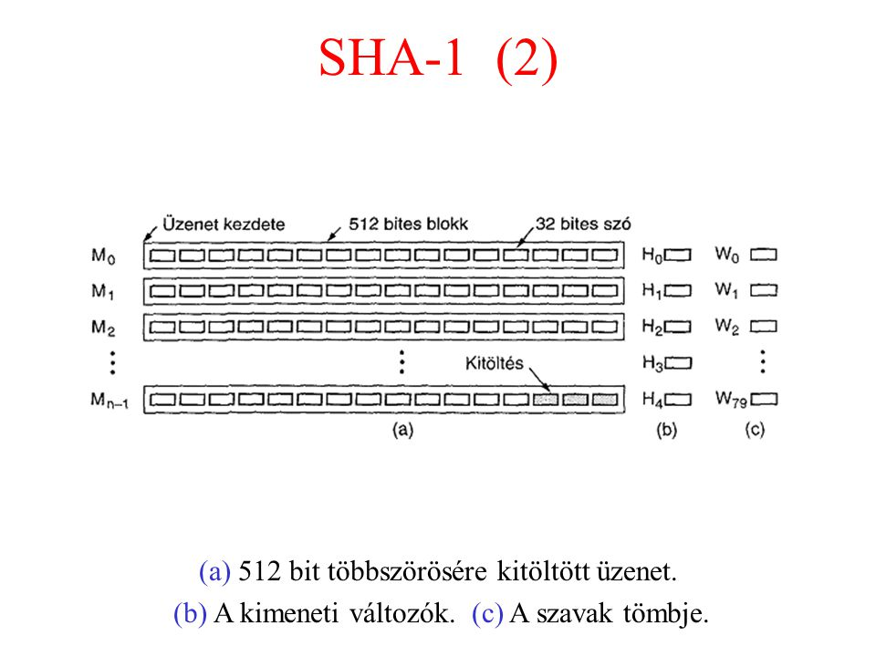 SHA-1 (2) (a) 512 bit többszörösére kitöltött üzenet.