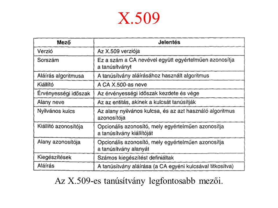 Az X.509-es tanúsítvány legfontosabb mezői.