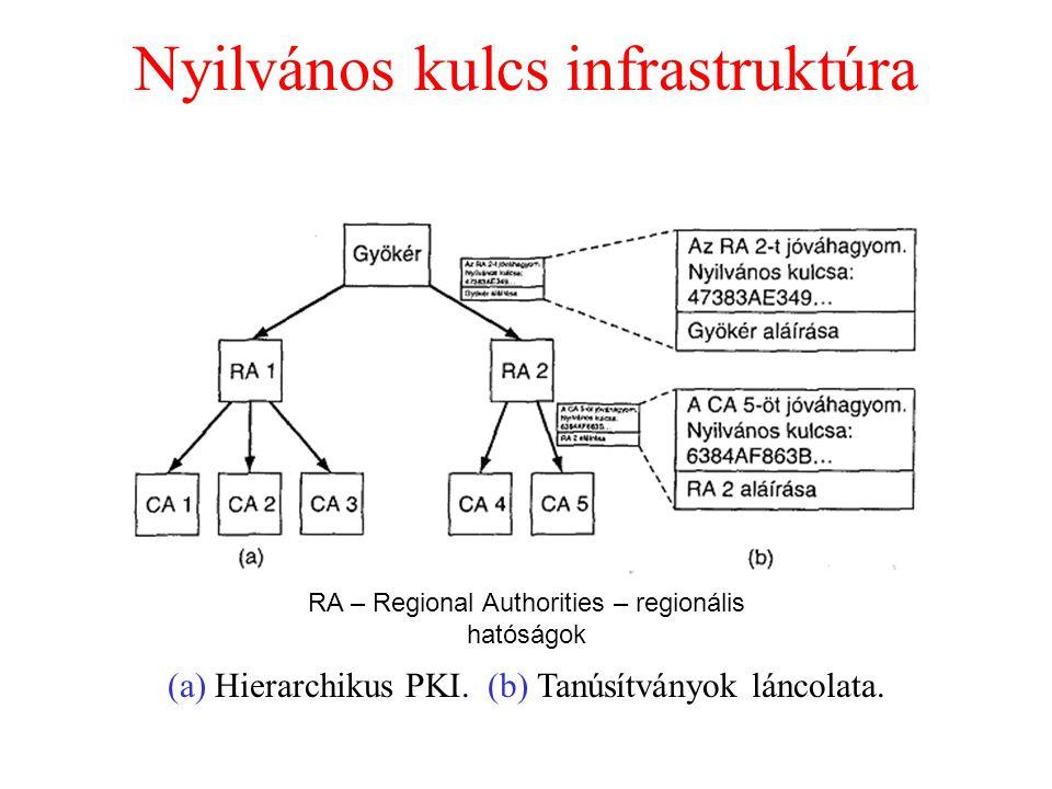 Nyilvános kulcs infrastruktúra