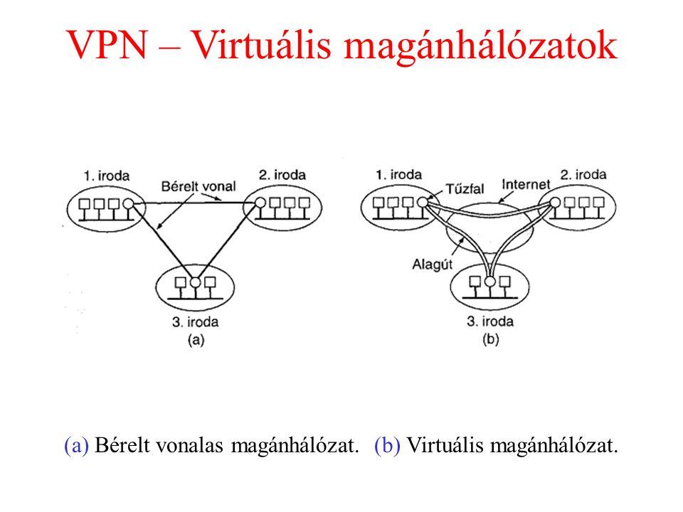 VPN – Virtuális magánhálózatok