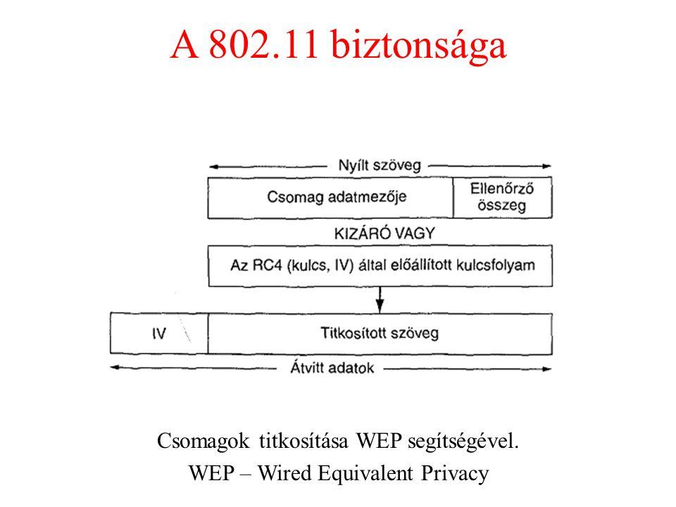 A 802.11 biztonsága Csomagok titkosítása WEP segítségével.