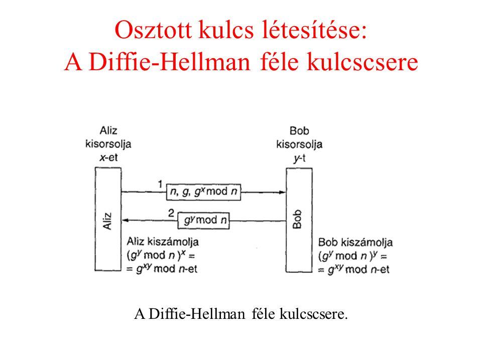 Osztott kulcs létesítése: A Diffie-Hellman féle kulcscsere