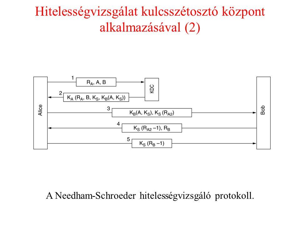 Hitelességvizsgálat kulcsszétosztó központ alkalmazásával (2)