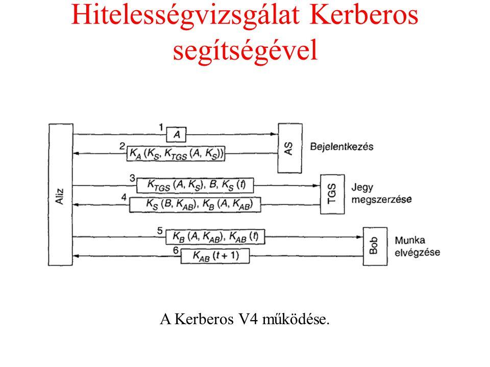 Hitelességvizsgálat Kerberos segítségével