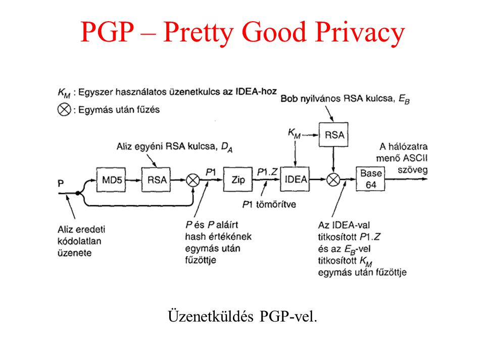 PGP – Pretty Good Privacy